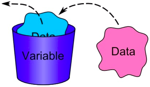 A diagram showing how variables are used to store information.